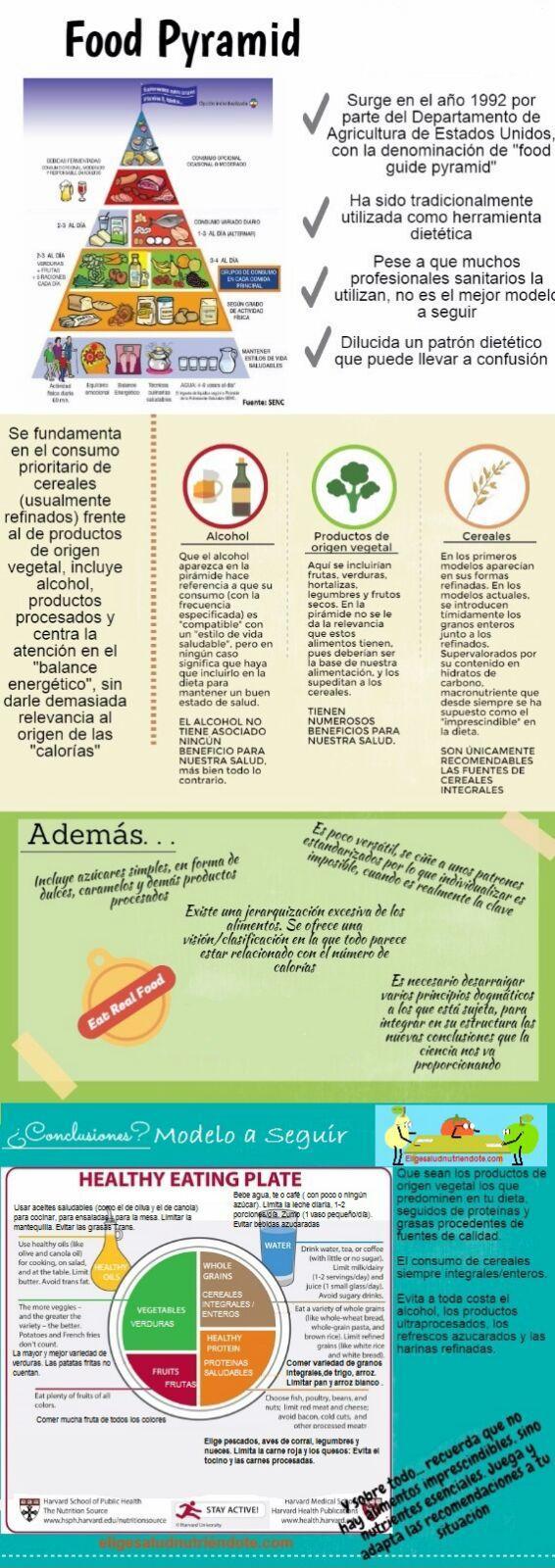 infografía pirámide alimentaria